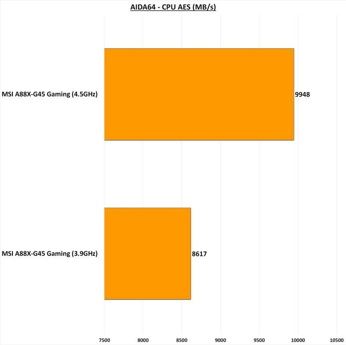 MSI A88X-G45 Gaming AIDA64 CPU AES