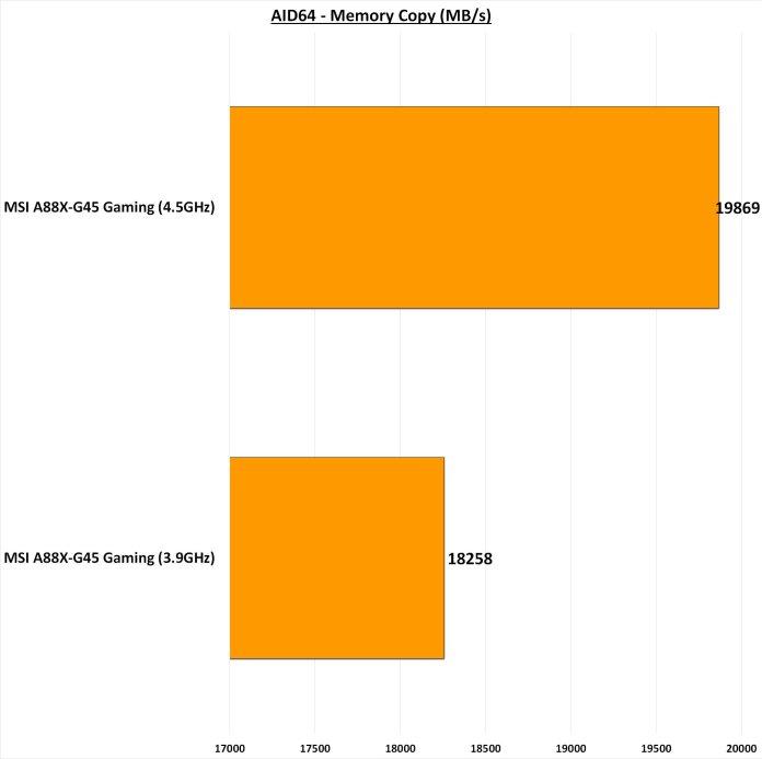 MSI A88X-G45 Gaming AIDA64 Memory Copy