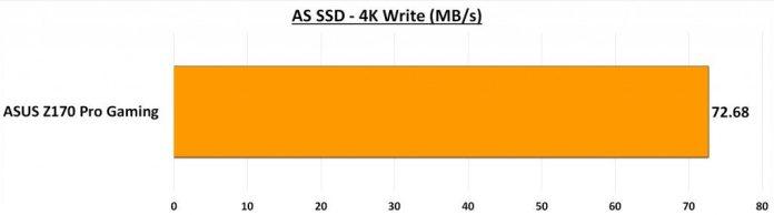 AS SSD - 4K Write