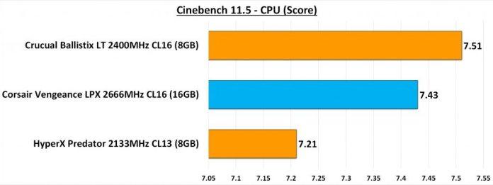 Cinebench 11.5 CPU