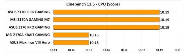 Maximus VIII Hero - Cine 11 CPU