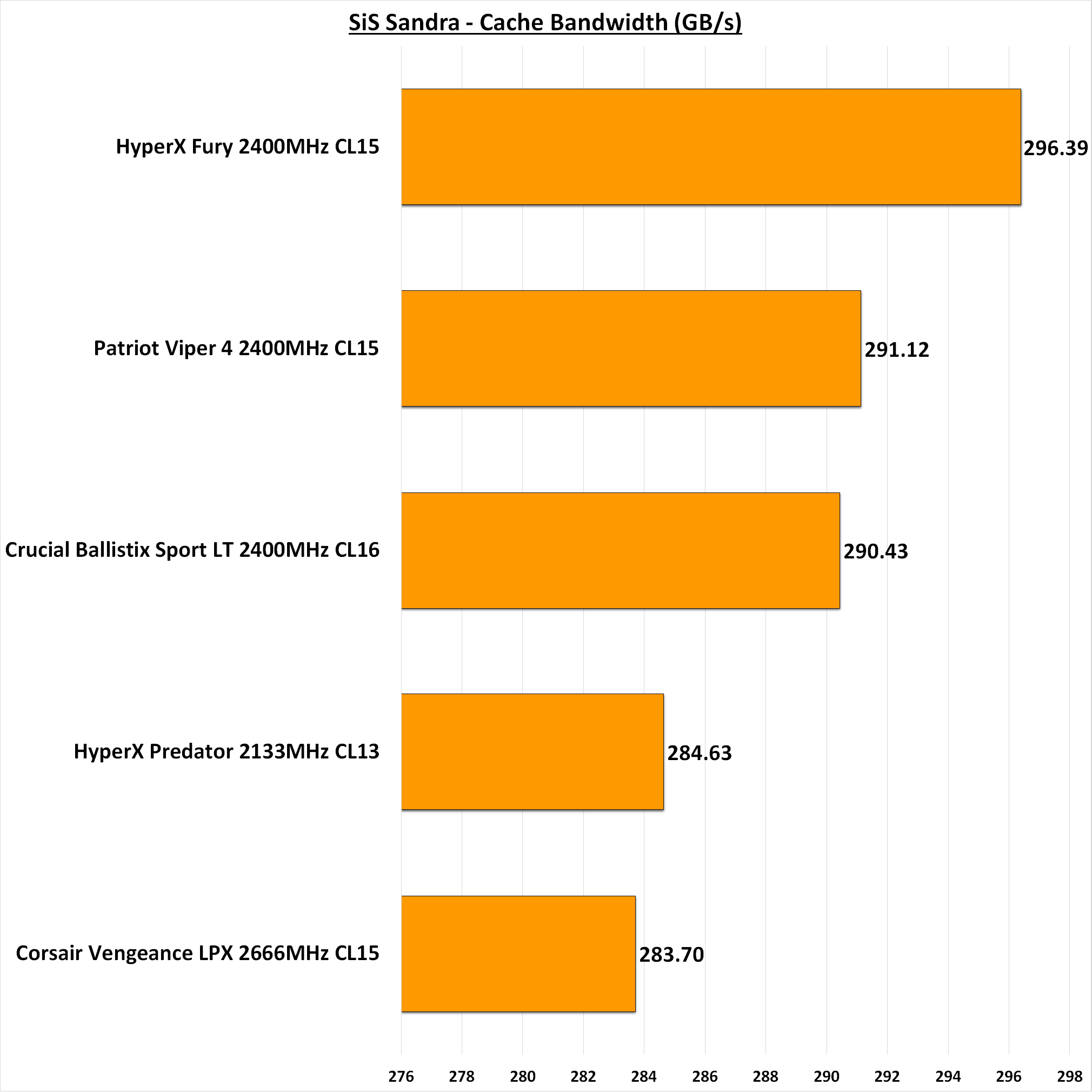 Patriot Viper 4 DDR4-2400 16GB Memory Review