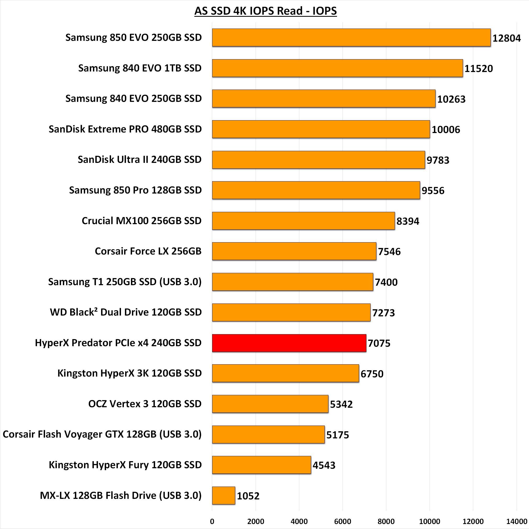 HyperX Predator PCIe x4 HHHL 240GB SSD Review | Page 3 of 7