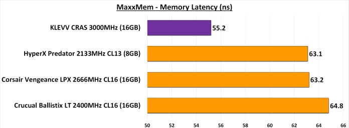 MaxxMem Memory Latency