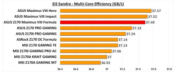 SiS Sandra Multi Core Efficiency