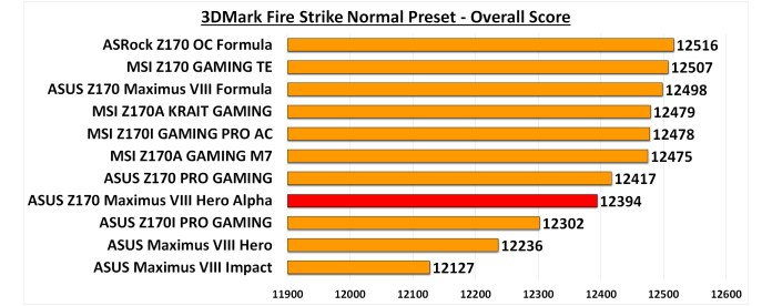 3DMark Fire Strike Normal