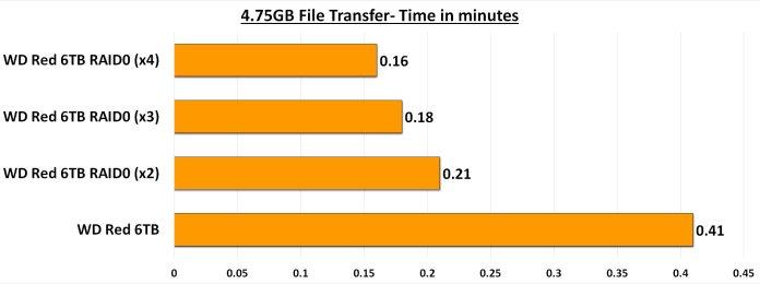 4.75GB Transfer