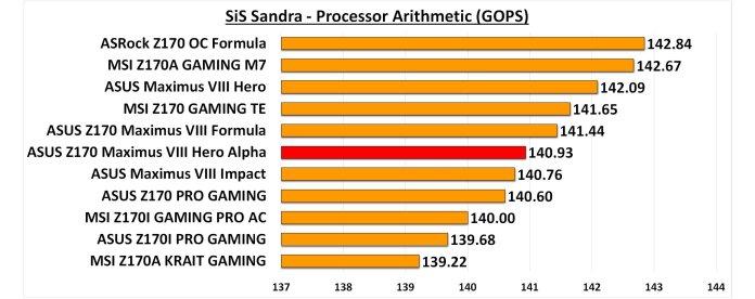 SiS Sandra Processor Arithmetic