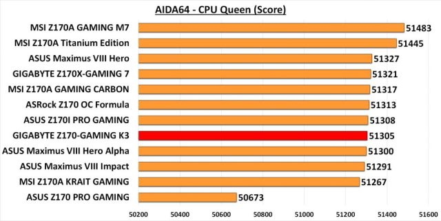 GIGA GAMING K3 - AIDA CPU Queen