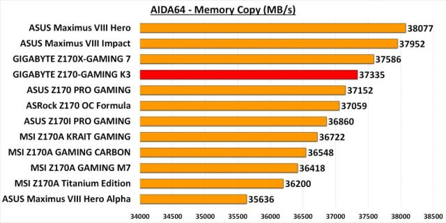 GIGA GAMING K3 - AIDA Mem Copy