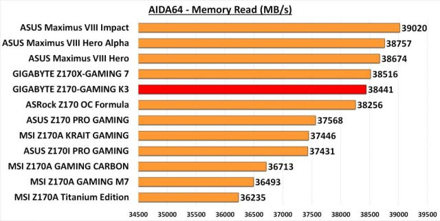 GIGA GAMING K3 - AIDA Mem Read