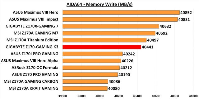 GIGA GAMING K3 - AIDA Mem Write
