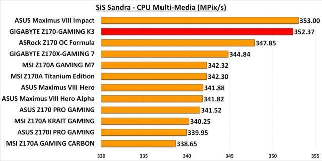 GIGA GAMING K3 - Sandra Multi-Media