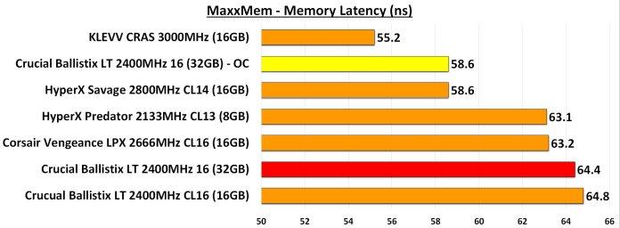 MaxxMem Memory Latency Overclocked