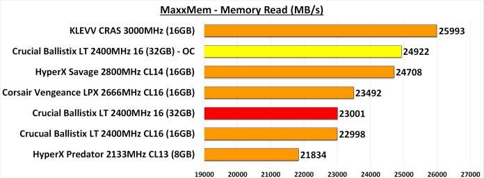 MaxxMem Memory Read Overclocked