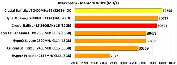 MaxxMem Memory Write Overclocked