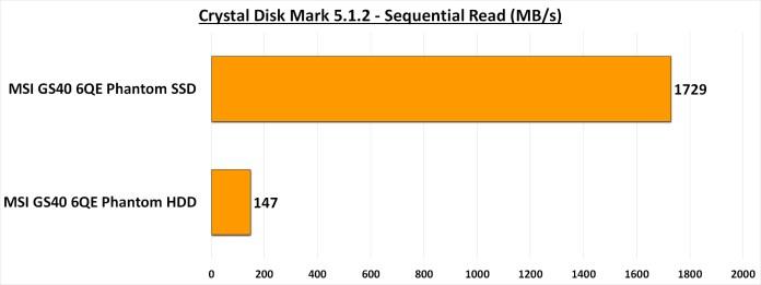 CDM 5.1.2 - Sequential Read