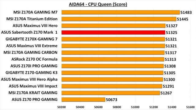 Sabertooth Z170 Mark 1 - AIDA CPU Queen