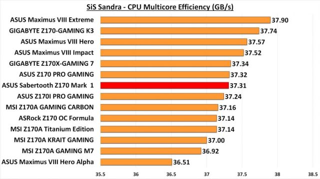 Sabertooth Z170 Mark 1 - Sandra CPU Multicore