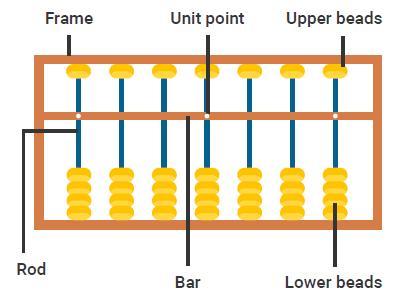 Abacus Basics
