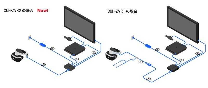 Playstation VR - Zweite Version des VR-Headsets angekündigt