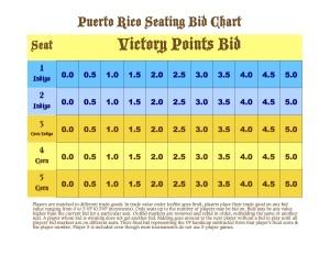PRO Bid Chart