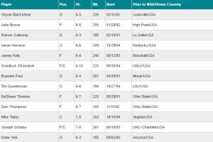 Charlotte Hornets 2016 NBA Summer League Roster