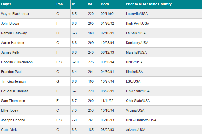 Charlotte Hornets 2016 NBA Summer League Roster