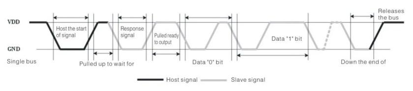 DHT11 timing diagram