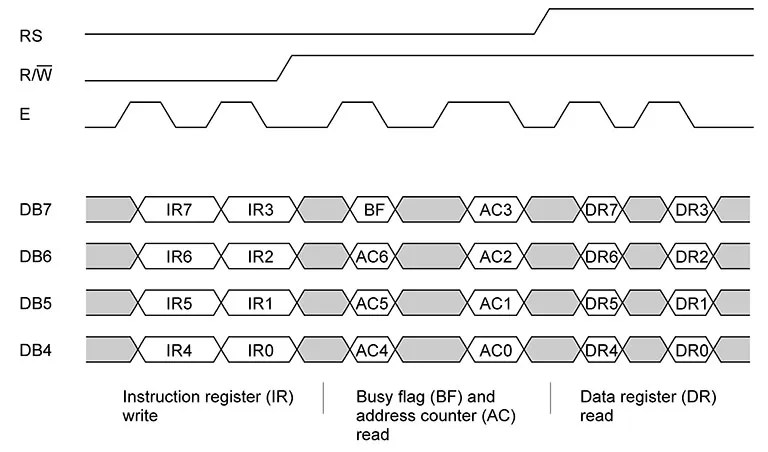 HD44780 communication scheme