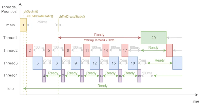 Example 2-1 threads timing flow