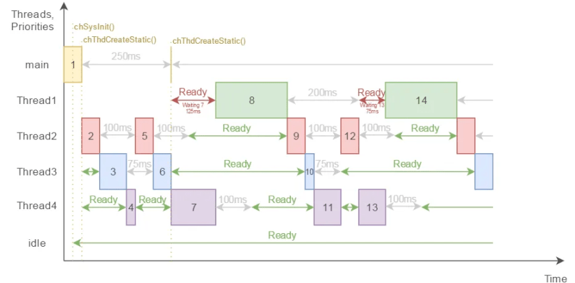 Example 2-2 threads timing flow