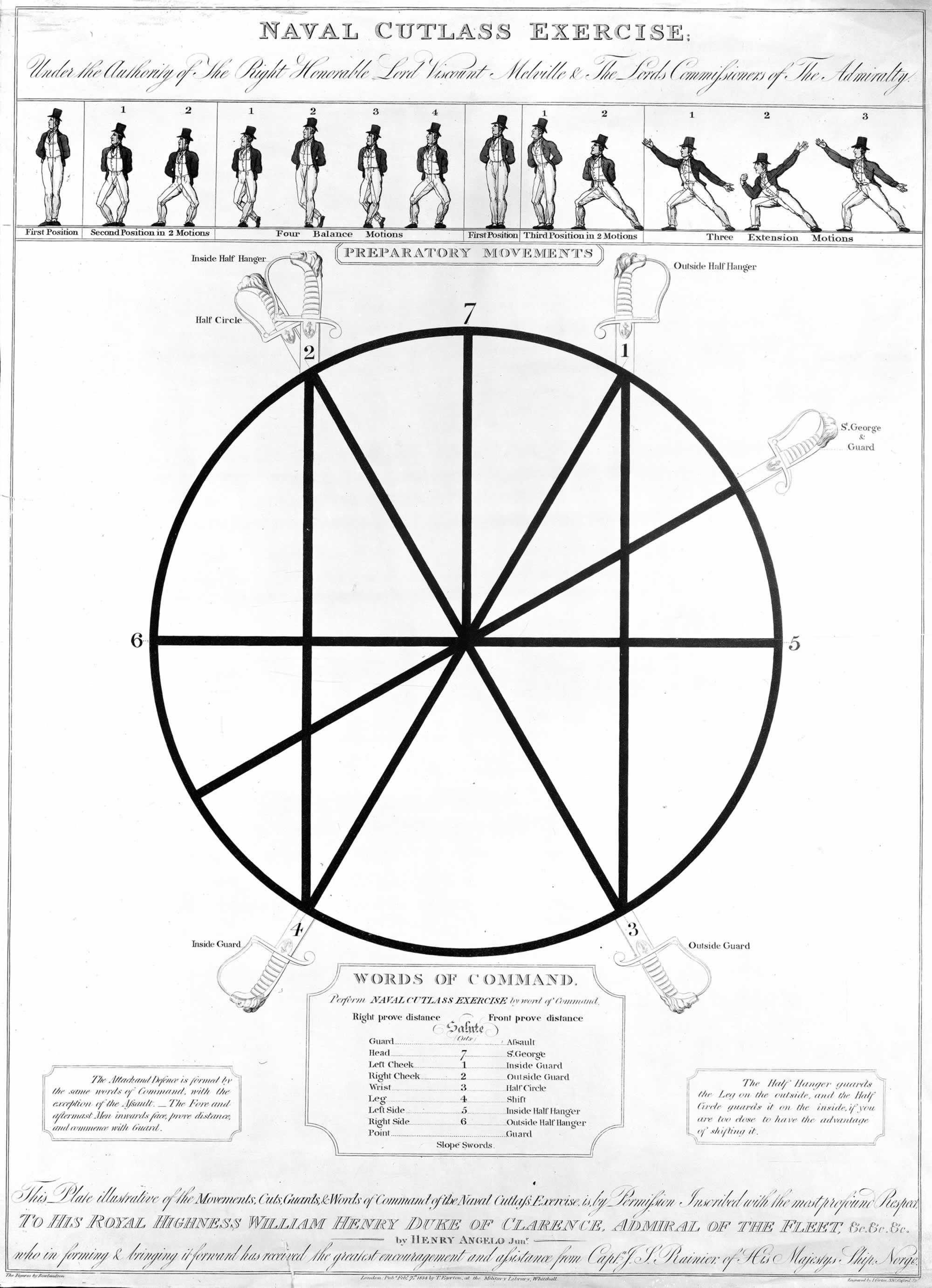 Cutlass Drill Diagram