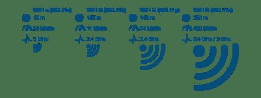 L'évolution de la norme 802.11 (Wi-Fi)