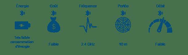 Les avantages et les inconvénients du Bluetooth
