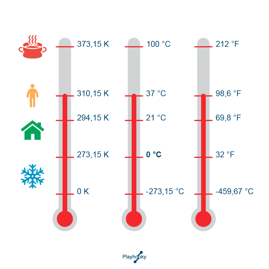 Les échelles de température