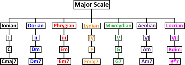scales over chords, what scales work over what chords
