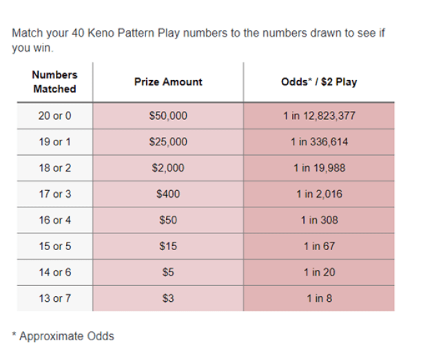Keno numbers and odds