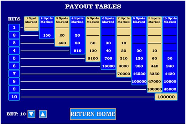 Four card keno paytable