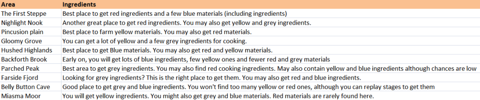 Pokemon Quest Ingredient Locations