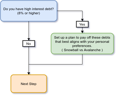 pay down debt flow chart