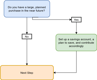 big purchase financial independence step flow chart