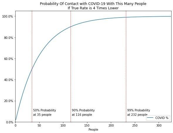 covid birthday paradox problem curve 4x lower