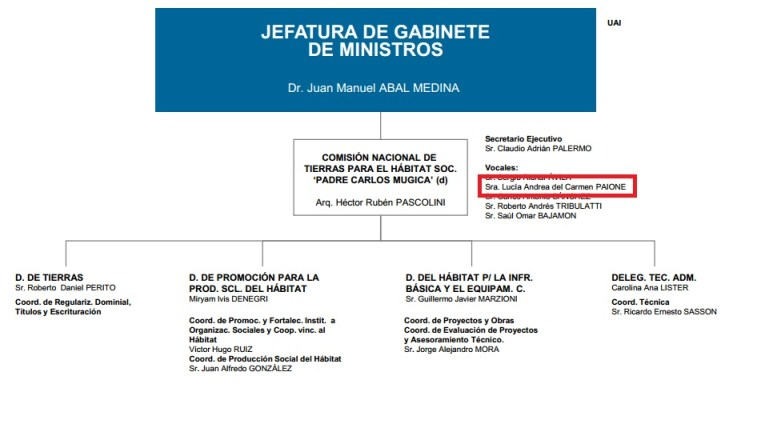 Organigrama de la Jefatura de Gabinete
