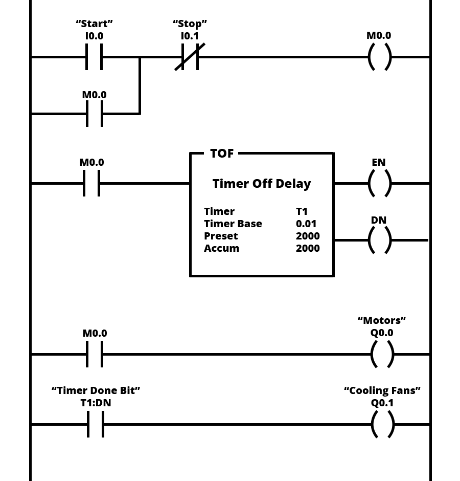 ladder logic cooling off delay timer example?resize=665%2C695 100 [ wiring diagram plc mitsubishi ] motor inverter wiring off delay timer wiring diagram at fashall.co