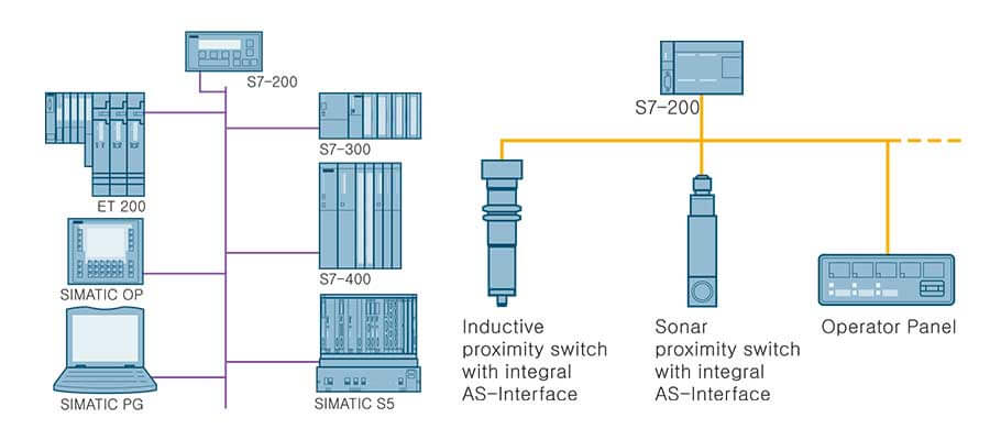 Siemens S7-200 communication with PROFIBUS and AS-Interface