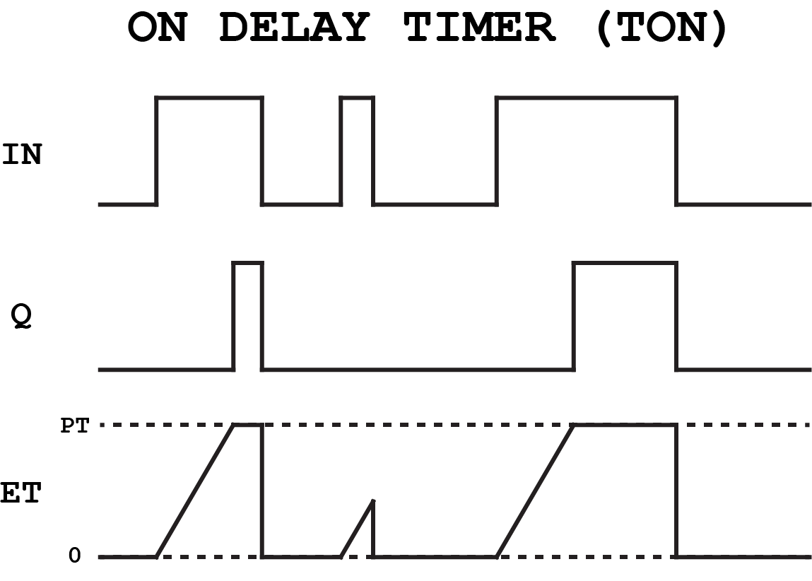 Timers In Plc Programming