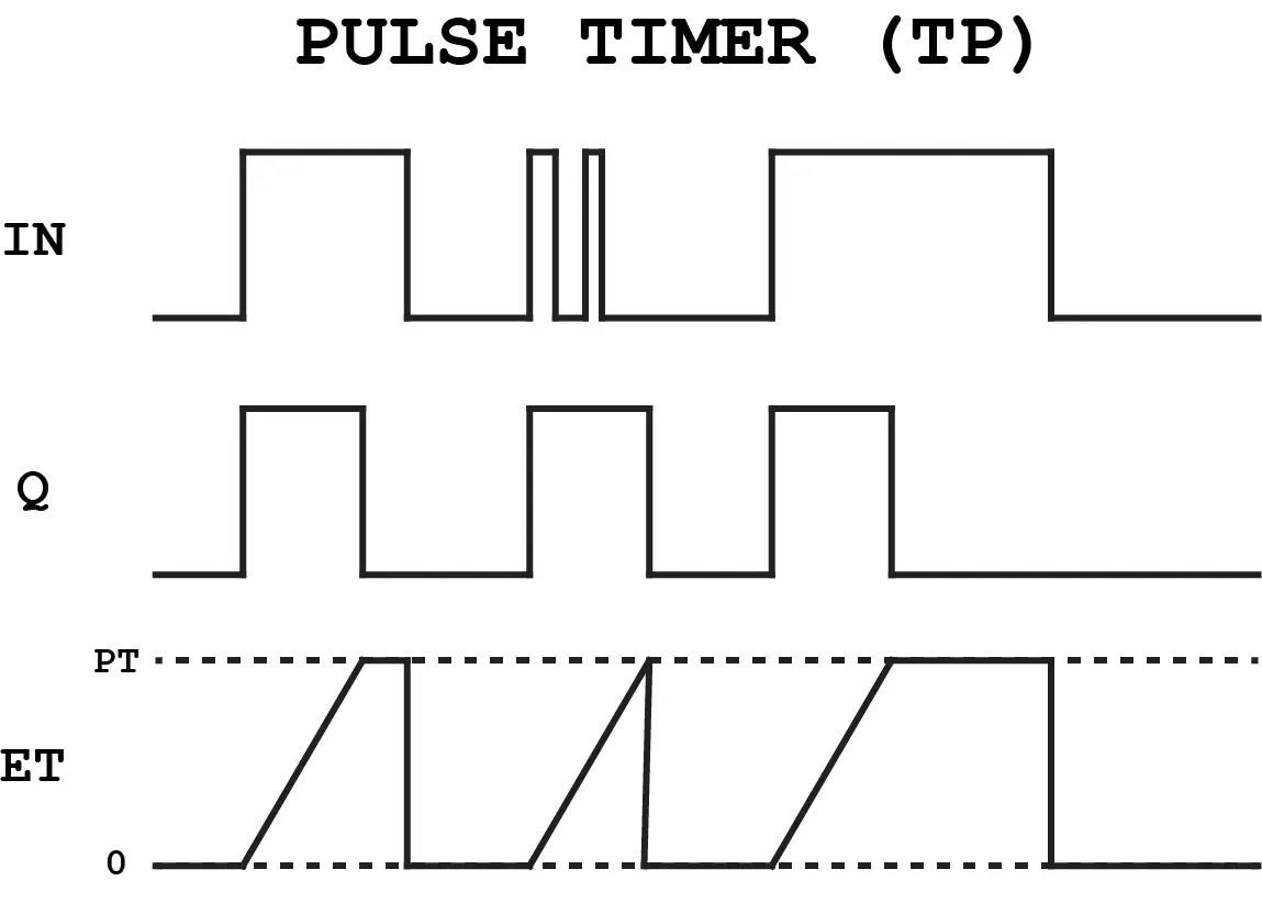 Function Block Diagram Fbd Programming Tutorial