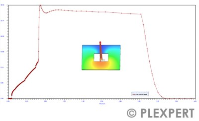 Cavity Pressure in Plastic Industry