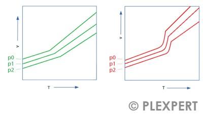 pvT Diagramm - Kunststoffbranche